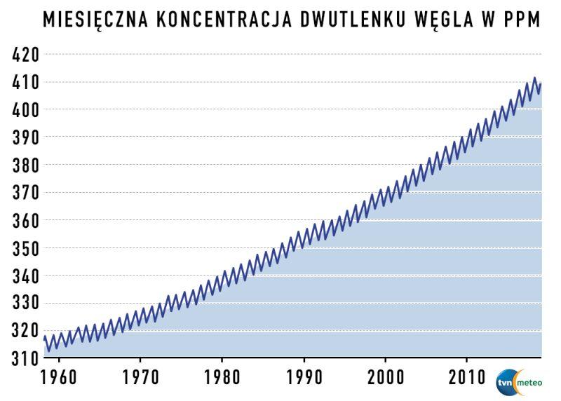 Miesięczna koncentracja dwutlenku węgla (tvnmeteo.pl za scrippsco2.ucsd.edu)