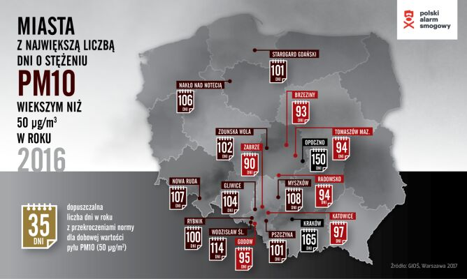 Miasta o najwyższej liczbie dni ze stężeniem PM10 większym niż 50 µg/m3 (Polski Alarm Smogowy)